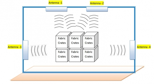 Fabrics Tracking RFID Development Kit-08