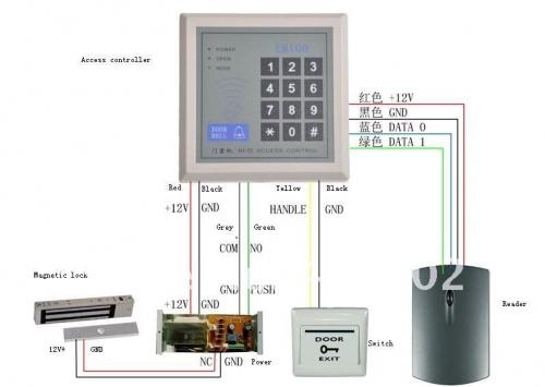 RFID Access Control Development Kit
